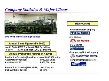 Company Statistics & Major Clients SUS WIRE Manufacturing Facilities Annual Sales Figures (FY 2003) - Auto Parts: KRW 3 billion (USD 2.54 million) - Filters: