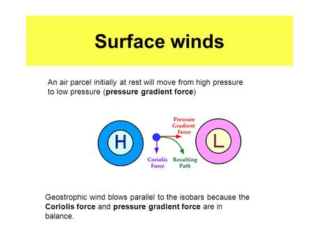 Surface winds An air parcel initially at rest will move from high pressure to low pressure (pressure gradient force) Geostrophic wind blows parallel to.