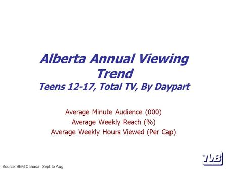 Alberta Annual Viewing Trend Teens 12-17, Total TV, By Daypart Average Minute Audience (000) Average Weekly Reach (%) Average Weekly Hours Viewed (Per.