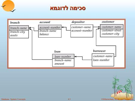 ©Silberschatz, Korth and Sudarshan4.1Database System Concepts סכימה לדוגמא.