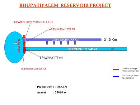 SPILLWAY ( 77 mt) 31.5 Km SEEPAPALLY VAGU RESERVOIR Right Earth Dam226 Mt Left Earth Dam 522 Mt Non EPC Package Works under progress EPC Package Works.