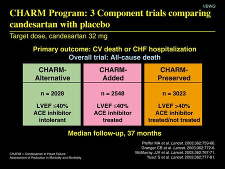 CHARM Program: 3 Component trials comparing candesartan with placebo.
