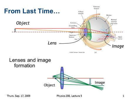 1 From Last Time… Lenses and image formation Object Image Lens Object Image Thurs. Sep. 17, 2009Physics 208, Lecture 5.