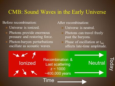 CMB: Sound Waves in the Early Universe Before recombination: Universe is ionized. Photons provide enormous pressure and restoring force. Photon-baryon.