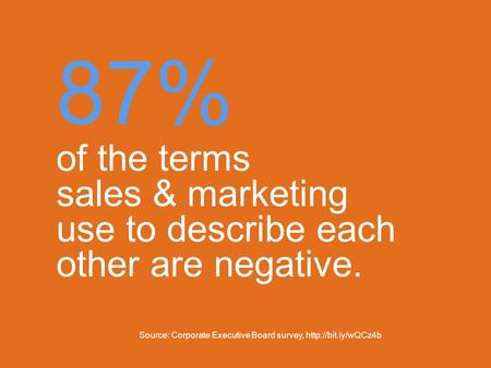 87% of the terms sales & marketing use to describe each other are negative. Source: Corporate Executive Board survey,