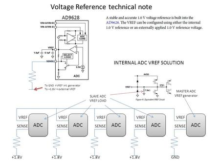 Voltage Reference technical note ADC VREF SENSE AD9628 ADC VREF SENSE GND+1.8V ADC VREF SENSE +1.8V ADC VREF SENSE +1.8V ADC VREF SENSE +1.8V MASTER ADC.