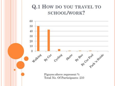 Q.1 H OW DO YOU TRAVEL TO SCHOOL / WORK ? Figures above represent % Total No. Of Participants: 210.