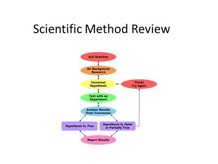 Scientific Method Review. Good Science Questions Good science questions usually come in a specific form. For instance: 1.How does________affect_______?