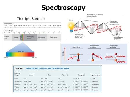 Spectroscopy The Light Spectrum. Vibrational Spectroscopy D(t) r(t) Band structure The higher the BO: i) the deeper the Well, ii) the wider the spacing.