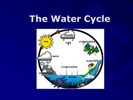 The Water Cycle Therese Camilleri VSL St. Michael School Scout Group Sunshine The sun will shine on water located in various areas making it warmer.