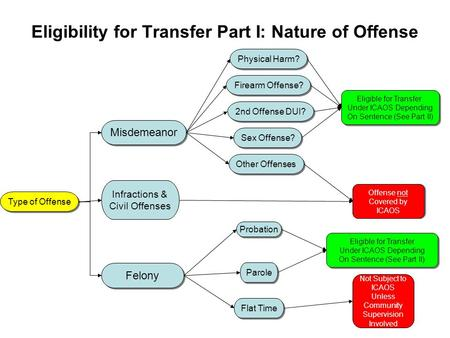 Eligibility for Transfer Part I: Nature of Offense Misdemeanor Felony Physical Harm? Firearm Offense? 2nd Offense DUI? Sex Offense? Other Offenses Eligible.