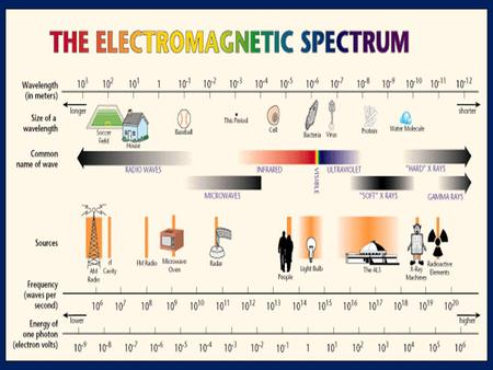Electromagnetic Spectrum A band, of all kinds of electric, magnetic, and visible radiation.