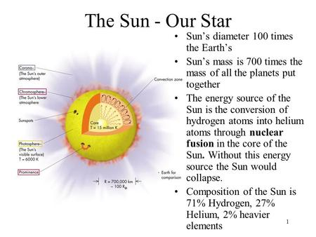 The Sun - Our Star Sun's diameter 100 times the Earth's
