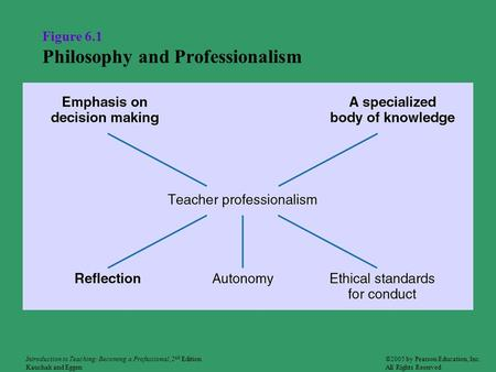 Figure 6.1 Philosophy and Professionalism ©2005 by Pearson Education, Inc. All Rights Reserved Introduction to Teaching: Becoming a Professional, 2 nd.