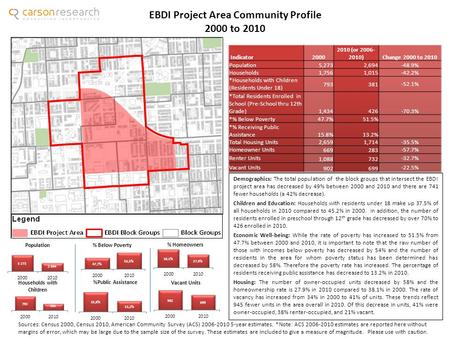 EBDI Project Area Community Profile 2000 to 2010 Sources: Census 2000, Census 2010, American Community Survey (ACS) 2006-2010 5-year estimates. *Note: