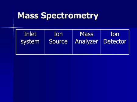 Mass Spectrometry Inlet system Ion Source Mass Analyzer Ion Detector.