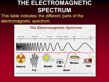 THE ELECTROMAGNETIC SPECTRUM This table indicates the different parts of the electromagnetic spectrum.