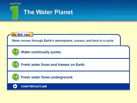 The Water Planet 1.1 Water continually cycles. 1.2