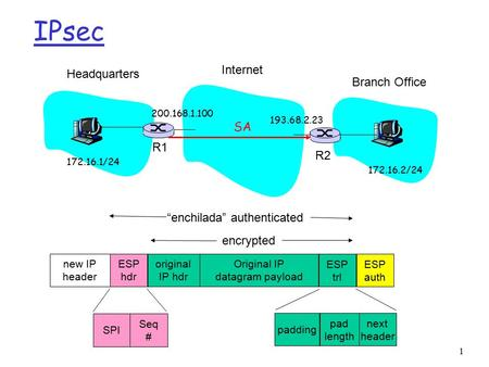IPsec Internet Headquarters Branch Office SA R1 R2