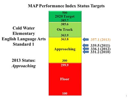 1 Cold Water Elementary English Language Arts Standard 1 2013 Status: Approaching 331.2 (2010) MAP Performance Index Status Targets 339.5 (2011) 336.1.