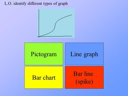 L.O. identify different types of graph Bar chart Bar line (spike) Line graphPictogram.