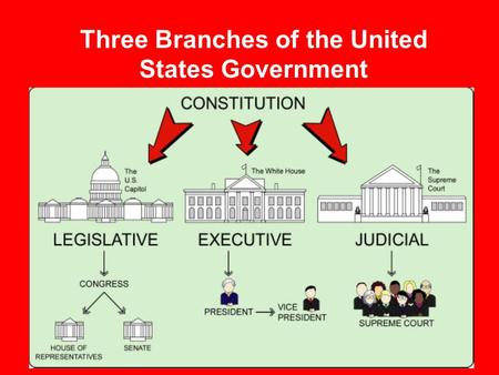 Three Branches of the United States Government