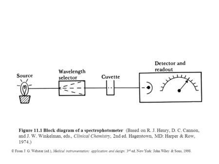 © From J. G. Webster (ed.), Medical instrumentation: application and design. 3 rd ed. New York: John Wiley & Sons, 1998. Figure 11.1 Block diagram of a.