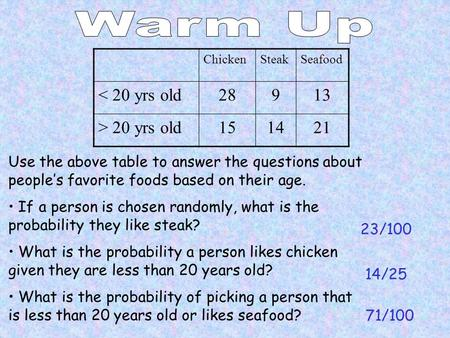 Use the above table to answer the questions about people's favorite foods based on their age. If a person is chosen randomly, what is the probability they.
