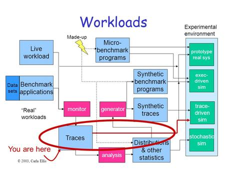 Workloads Experimental environment prototype real sys exec- driven sim trace- driven sim stochastic sim Live workload Benchmark applications Micro- benchmark.