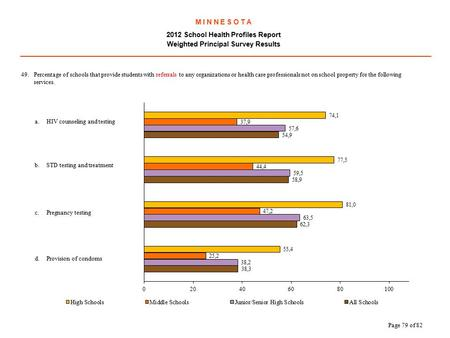 M I N N E S O T A 2012 School Health Profiles Report Weighted Principal Survey Results.