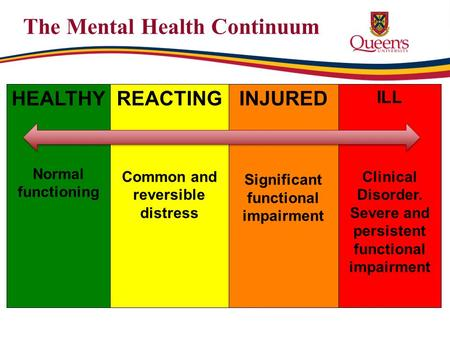 The Mental Health Continuum HEALTHY Normal functioning REACTING Common and reversible distress INJURED Significant functional impairment ILL Clinical Disorder.