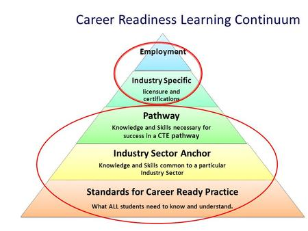 Career Readiness Learning Continuum 1 Employment Industry Specific licensure and certifications Pathway Knowledge and Skills necessary for success in a.