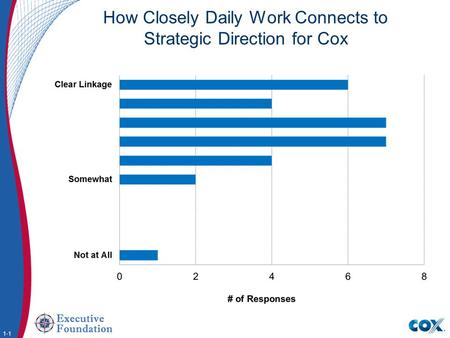 How Closely Daily Work Connects to Strategic Direction for Cox 1-1.