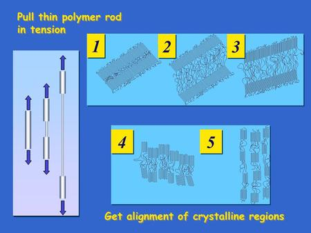 Pull thin polymer rod in tension 1 1 2 2 3 3 4 4 5 5 Get alignment of crystalline regions.