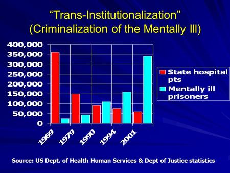 """Trans-Institutionalization"" (Criminalization of the Mentally Ill) Source: US Dept. of Health Human Services & Dept of Justice statistics."