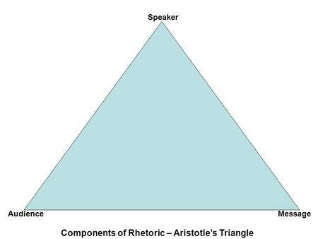 Components of Rhetoric – Aristotle's Triangle Speaker MessageAudience.