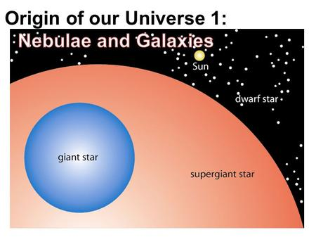 OUTCOME QUESTION(S): S1-4-08: What objects make up our solar system and Universe? Vocabulary and People CoreFusionNebulaSupernova Black holeGalaxyTerrestrial.
