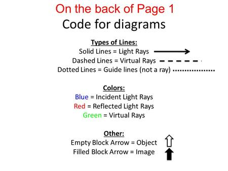 Code for diagrams Types of Lines: Solid Lines = Light Rays Dashed Lines = Virtual Rays Dotted Lines = Guide lines (not a ray) Colors: Blue = Incident Light.