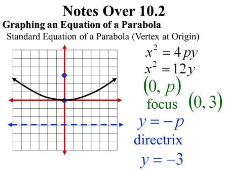 Notes Over 10.2 Graphing an Equation of a Parabola Standard Equation of a Parabola (Vertex at Origin) focus directrix.