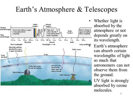 1 Earth's Atmosphere & Telescopes Whether light is absorbed by the atmosphere or not depends greatly on its wavelength. Earth's atmosphere can absorb certain.