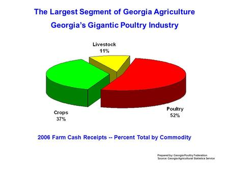 The Largest Segment of Georgia Agriculture 2006 Farm Cash Receipts -- Percent Total by Commodity Prepared by: Georgia Poultry Federation Source: Georgia.