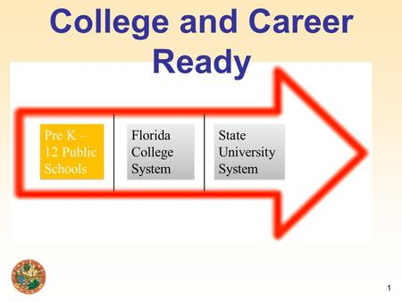 College and Career Ready Pre K – 12 Public Schools Florida College System State University System 1.