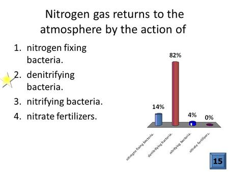 Nitrogen gas returns to the atmosphere by the action of
