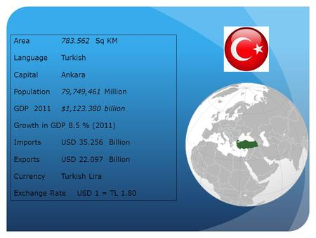 Area783.562 Sq KM LanguageTurkish CapitalAnkara Population79,749,461 Million GDP 2011 $1,123.380 billion Growth in GDP 8.5 % (2011) ImportsUSD 35.256 Billion.