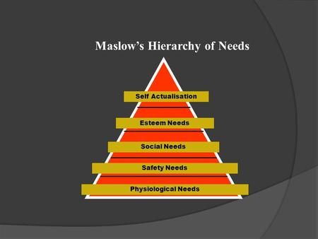 Physiological Needs Safety Needs Social Needs Esteem Needs Self Actualisation Maslow's Hierarchy of Needs.