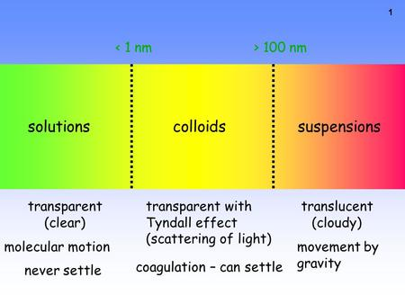 1 solutionscolloidssuspensions < 1 nm> 100 nm transparent with Tyndall effect (scattering of light) translucent (cloudy) molecular motionmovement by gravity.