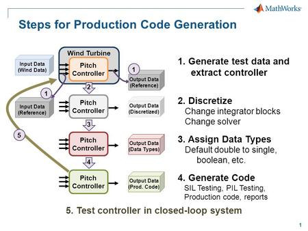 1 Steps for Production Code Generation Wind Turbine Pitch Controller 1. Generate test data and extract controller 2. Discretize Change integrator blocks.