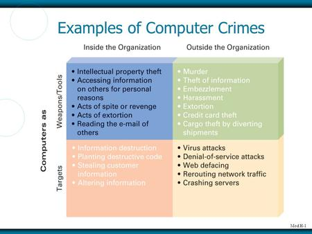 Mod H-1 Examples of Computer Crimes. Mod H-2 Stuxnet.