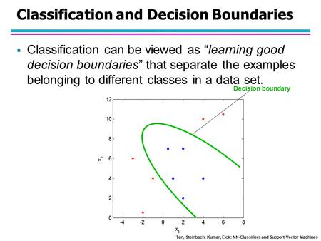 Classification and Decision Boundaries