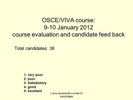 Y axis represents number of candidates OSCE/VIVA course: 9-10 January 2012 course evaluation and candidate feed back Total candidates: 38 1: very poor.